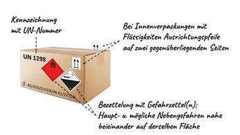 Gefahrgut-Onlinekurs-ADR-Verpacken-Gefahrzettel-Kennzeichnung