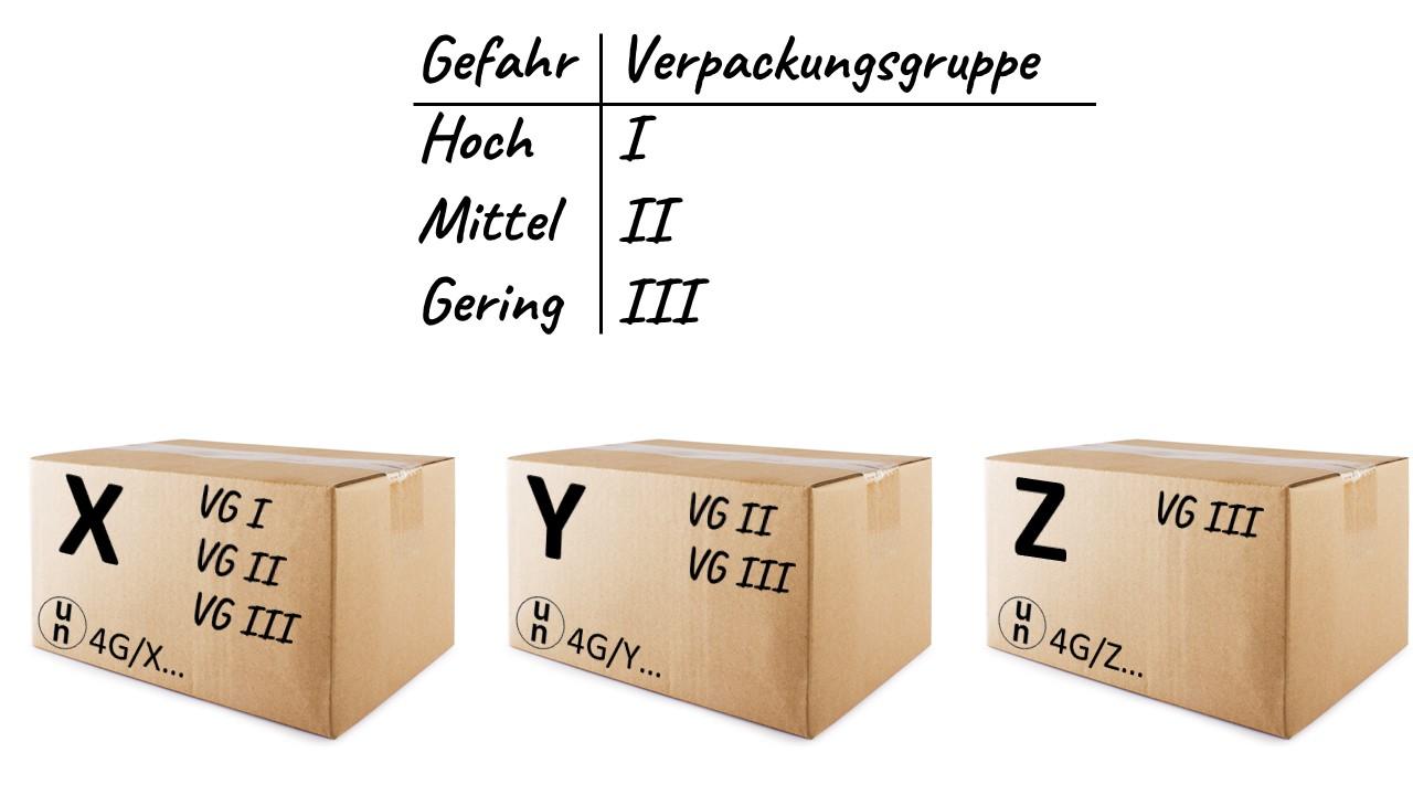 Gefahrgut-Onlinekurs-ADR-Verpacken-Verpackungsgruppen-x-y-z