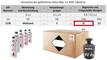 Gefahrgut-Onlinekurs-ADR-Freistellungen-Begrenzte-Mengen-EQ